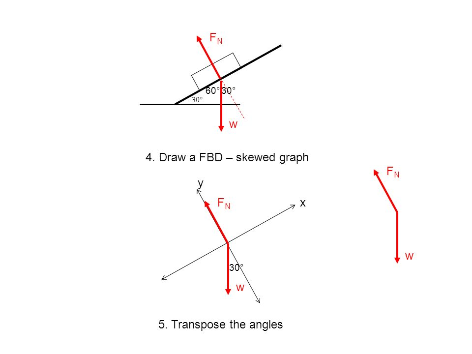 4. Draw a FBD – skewed graph FN y