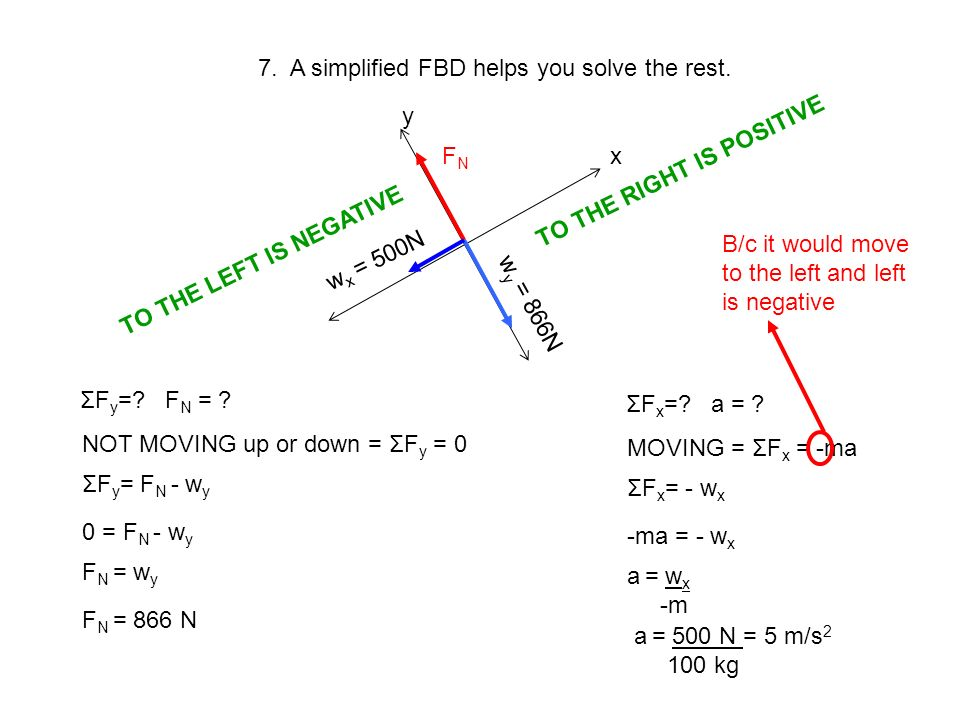 7. A simplified FBD helps you solve the rest.