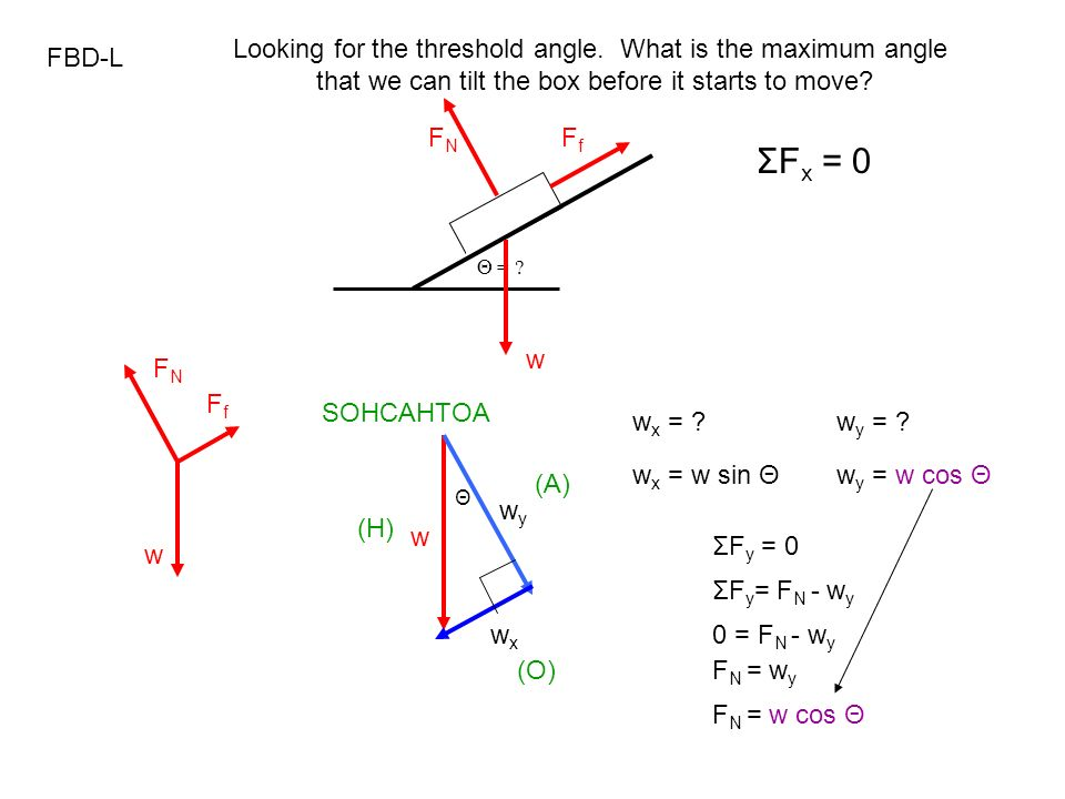 ΣFx = 0 Looking for the threshold angle. What is the maximum angle