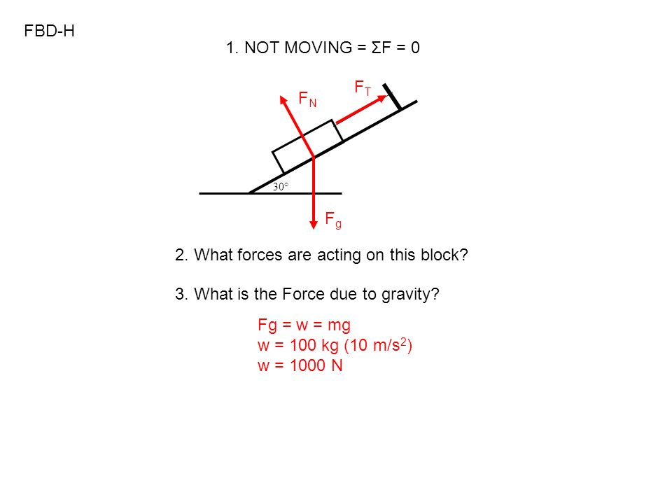 2. What forces are acting on this block