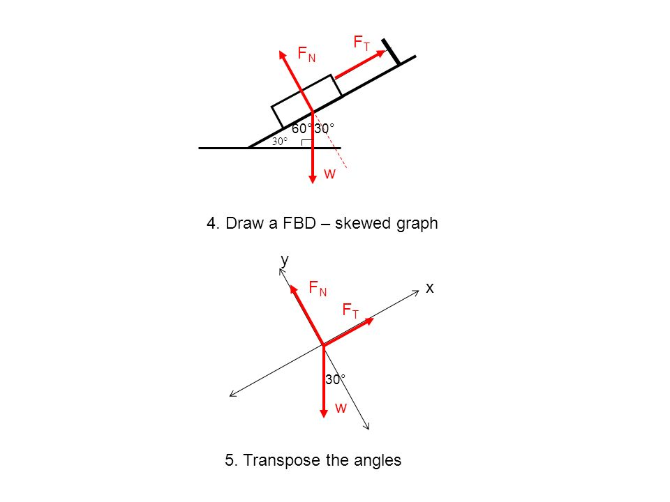 4. Draw a FBD – skewed graph