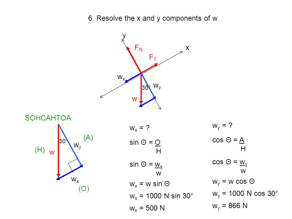 6. Resolve the x and y components of w