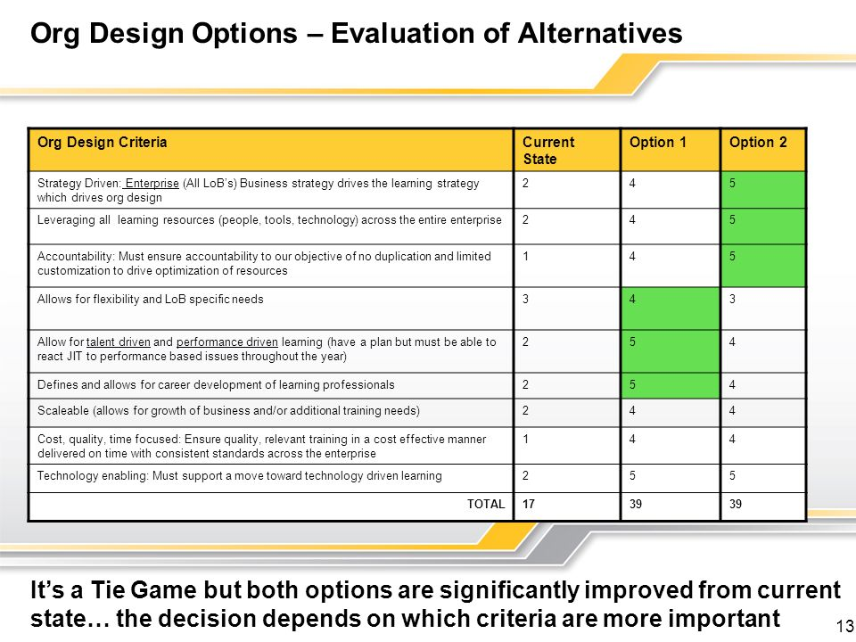 Org Design Options – Evaluation of Alternatives