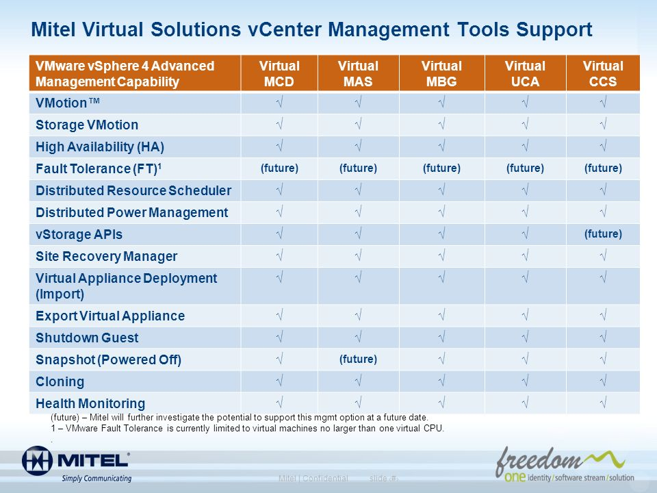 Mitel Virtual Solutions vCenter Management Tools Support