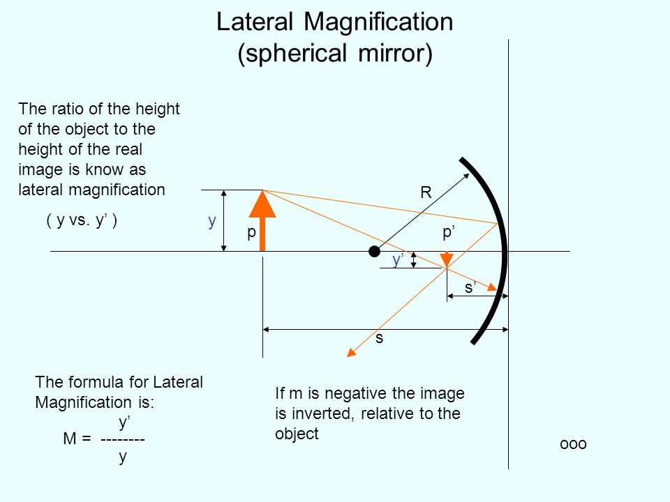Lateral Magnification (spherical mirror)