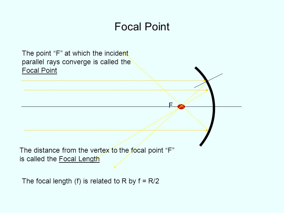 Focal Point The point F at which the incident parallel rays converge is called the Focal Point. F.