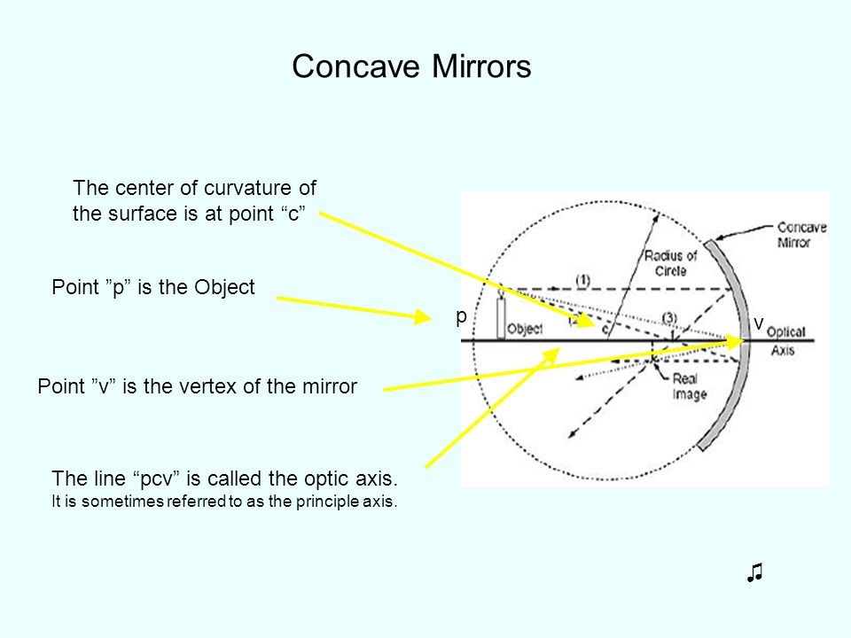 Concave Mirrors ♫ The center of curvature of