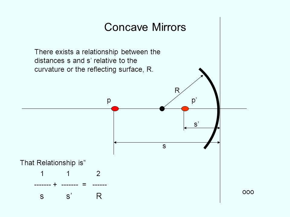 Concave Mirrors There exists a relationship between the distances s and s' relative to the curvature or the reflecting surface, R.