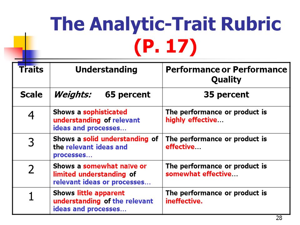 The Analytic-Trait Rubric (P. 17)
