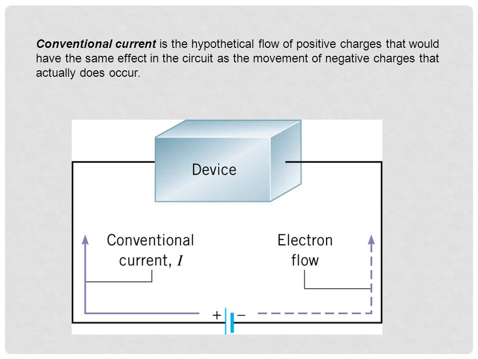 Conventional current is the hypothetical flow of positive charges that would