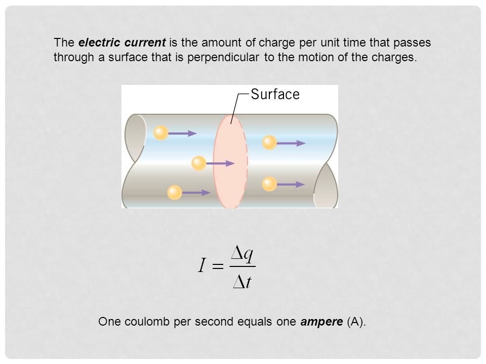 The electric current is the amount of charge per unit time that passes