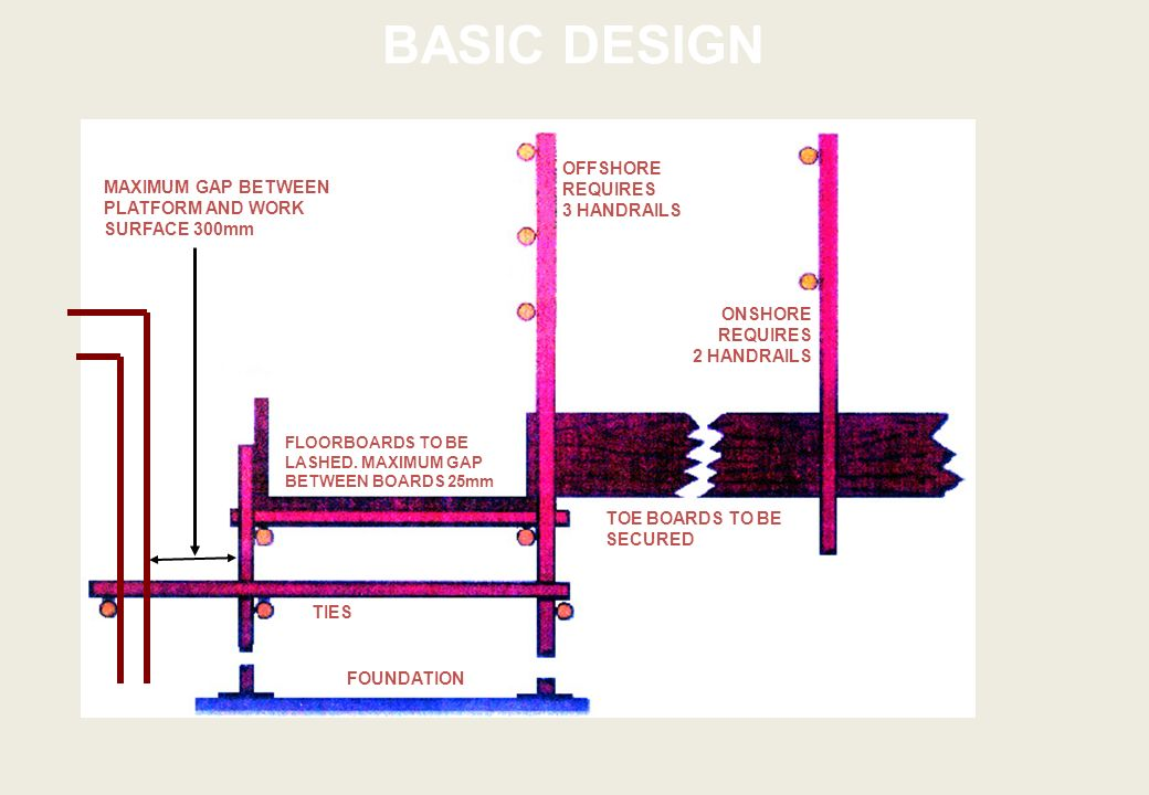 BASIC DESIGN OFFSHORE REQUIRES 3 HANDRAILS