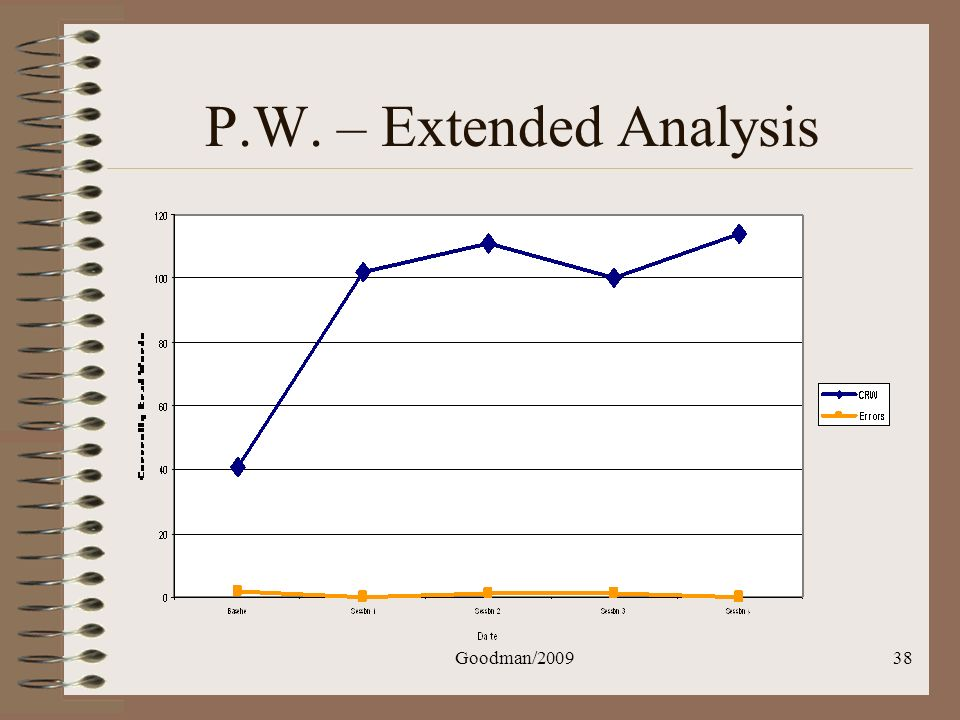P.W. – Extended Analysis Goodman/2009