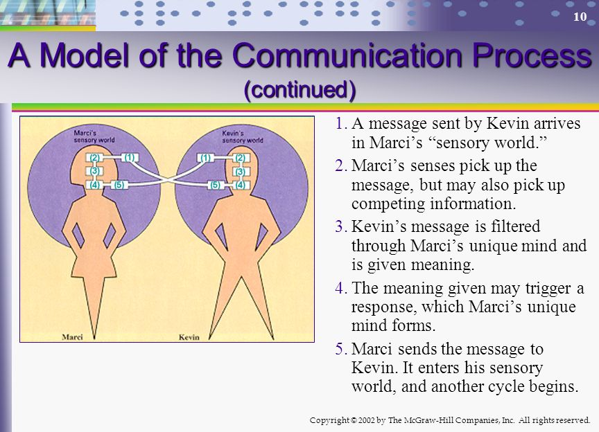 A Model of the Communication Process (continued)