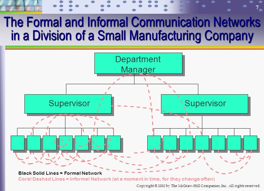 The Formal and Informal Communication Networks in a Division of a Small Manufacturing Company