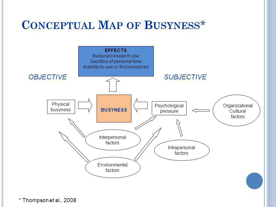 Conceptual Map of Busyness*