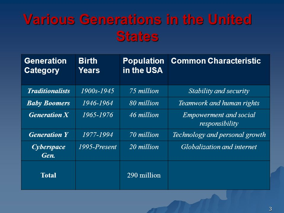 Various Generations in the United States