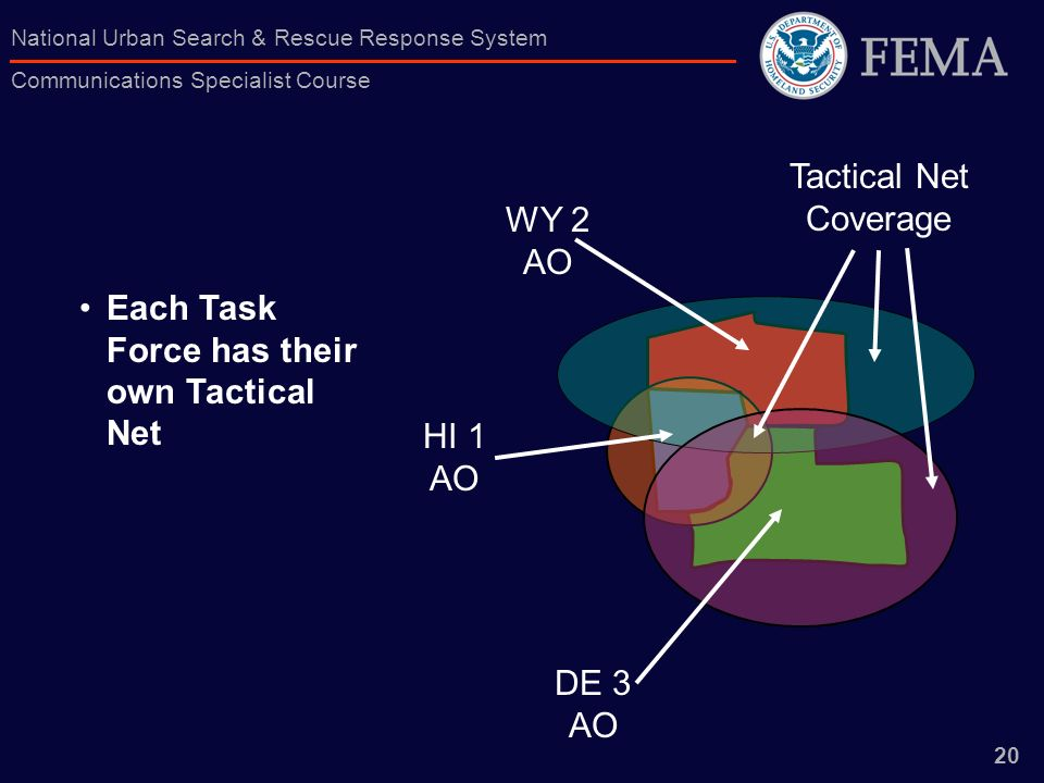 Tactical Net Coverage WY 2 AO Each Task Force has their own Tactical Net HI 1 AO DE 3 AO