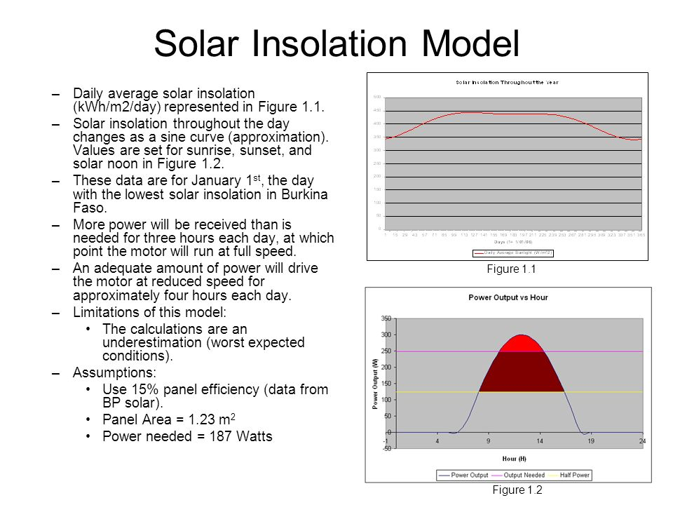 Solar Insolation Model