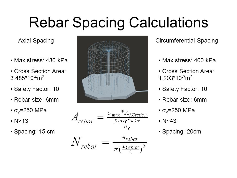 Rebar Spacing Calculations