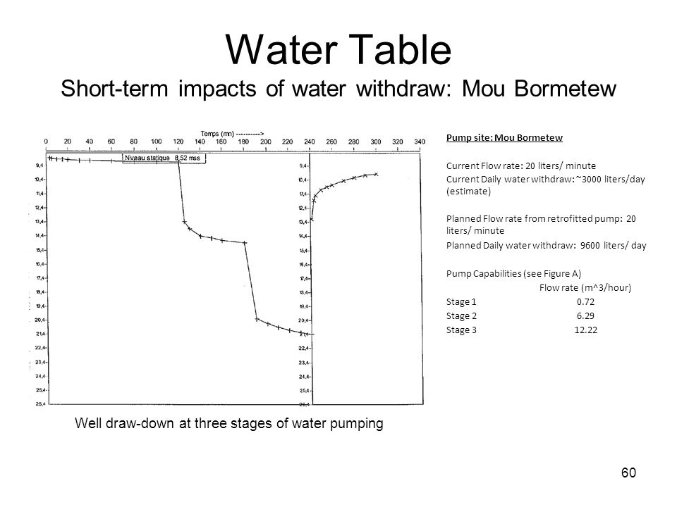 Water Table Short-term impacts of water withdraw: Mou Bormetew