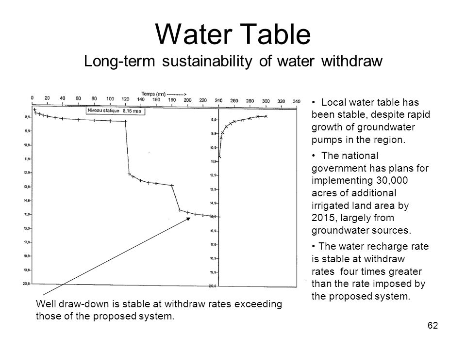 Water Table Long-term sustainability of water withdraw