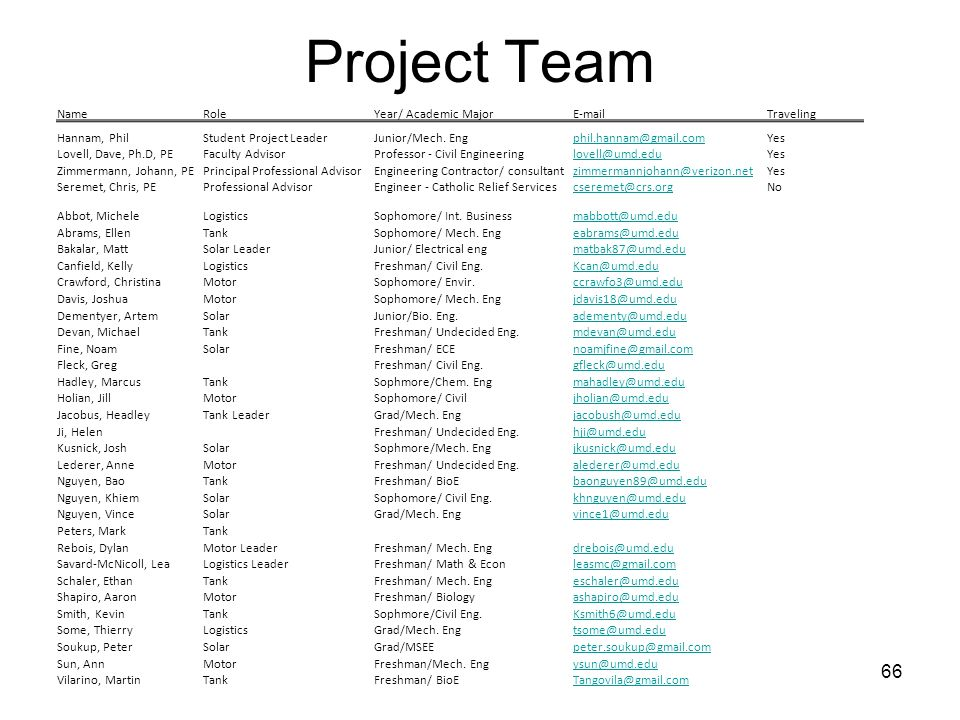Project Team Name Role Year/ Academic Major  Traveling