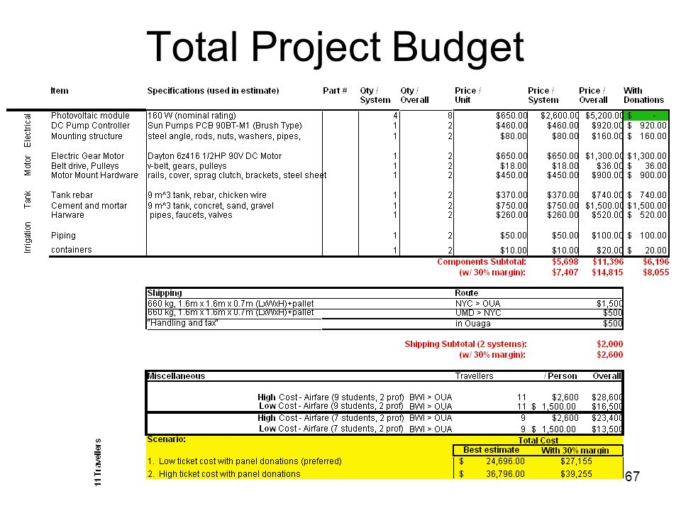 Total Project Budget