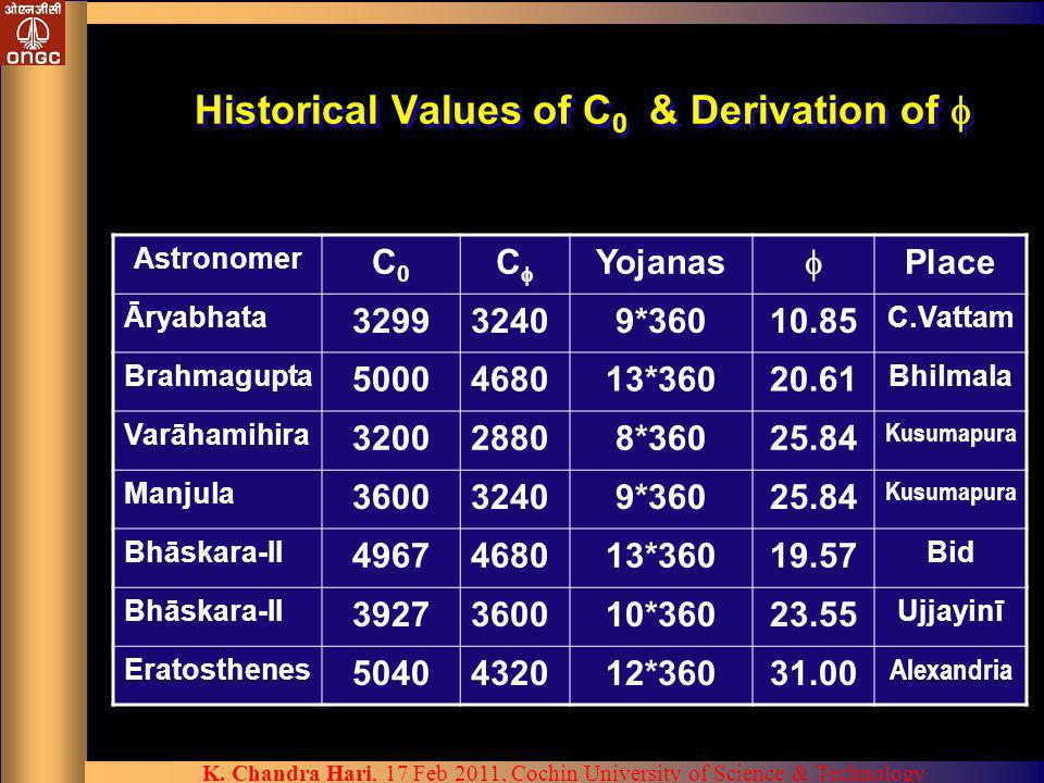 Historical Values of C0 & Derivation of 