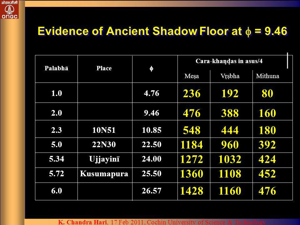 Evidence of Ancient Shadow Floor at  = 9.46