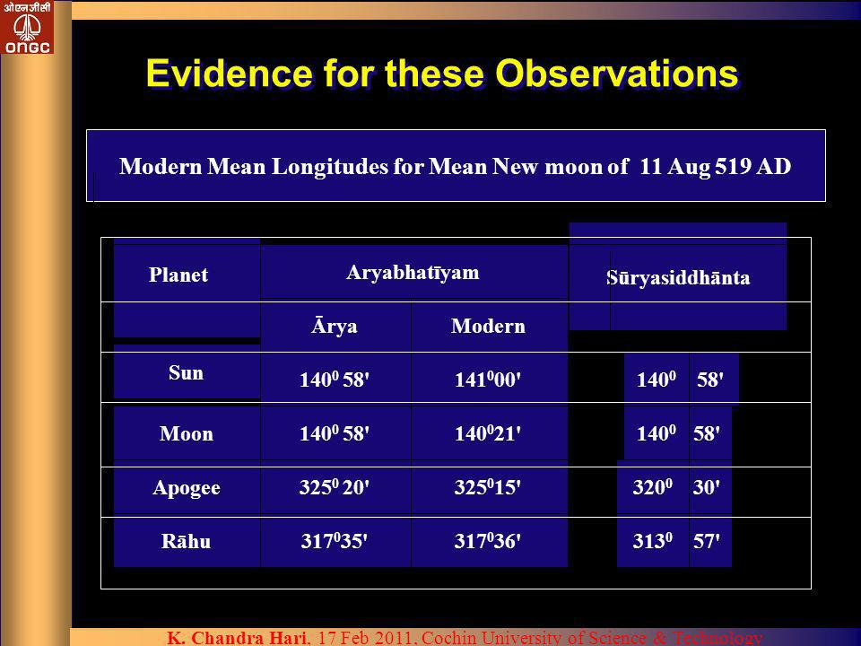 Evidence for these Observations