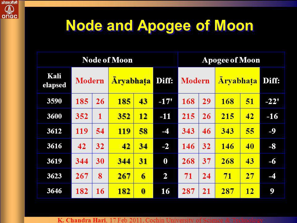 Node and Apogee of Moon Node of Moon Apogee of Moon Modern Āryabhata