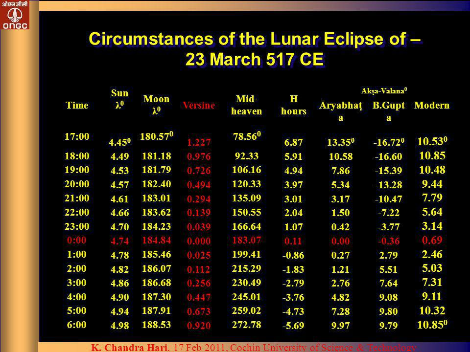Circumstances of the Lunar Eclipse of – 23 March 517 CE