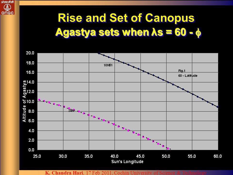 Rise and Set of Canopus Agastya sets when λs = 60 - 