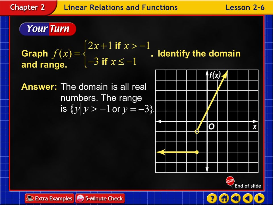 Graph Identify the domain and range.