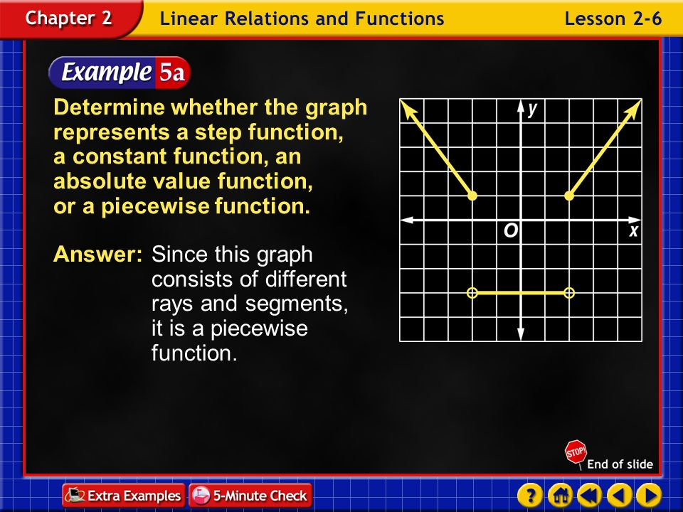 Determine whether the graph represents a step function, a constant function, an absolute value function, or a piecewise function.