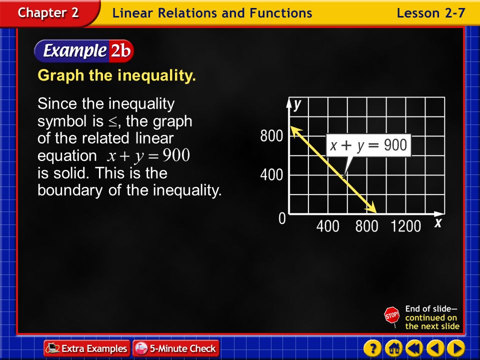Graph the inequality. Since the inequality symbol is , the graph of the related linear equation is solid. This is the boundary of the inequality.