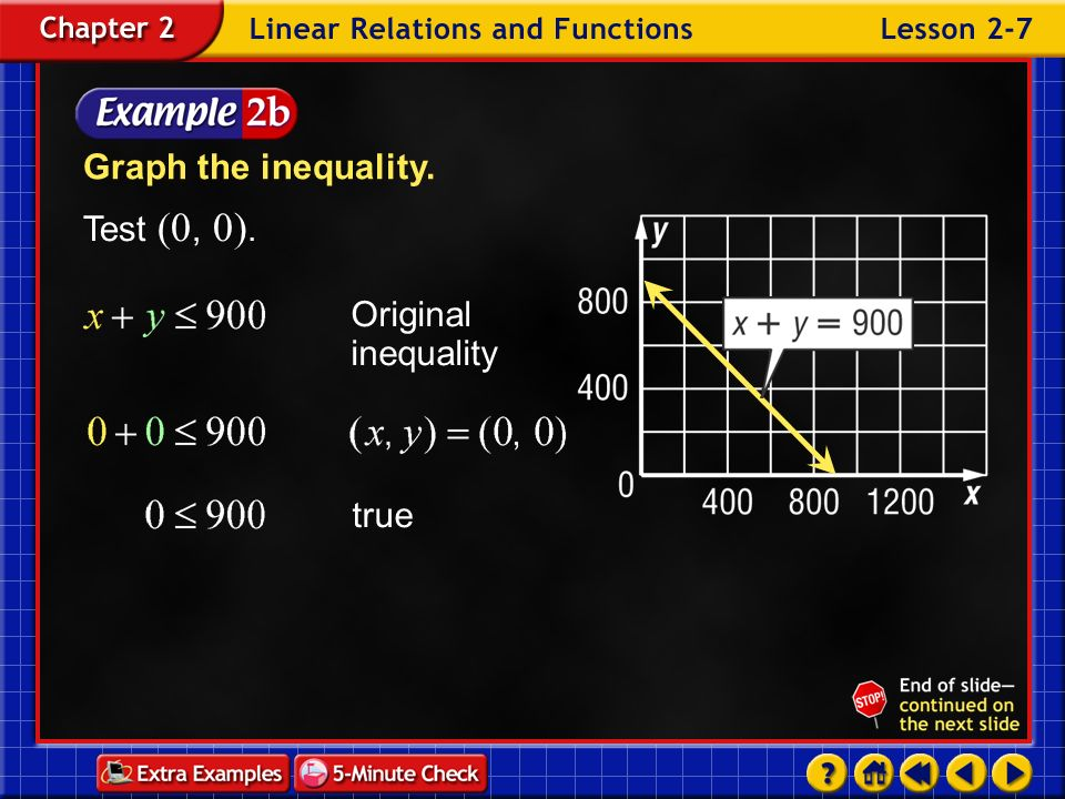 Graph the inequality. Test (0, 0). Original inequality true
