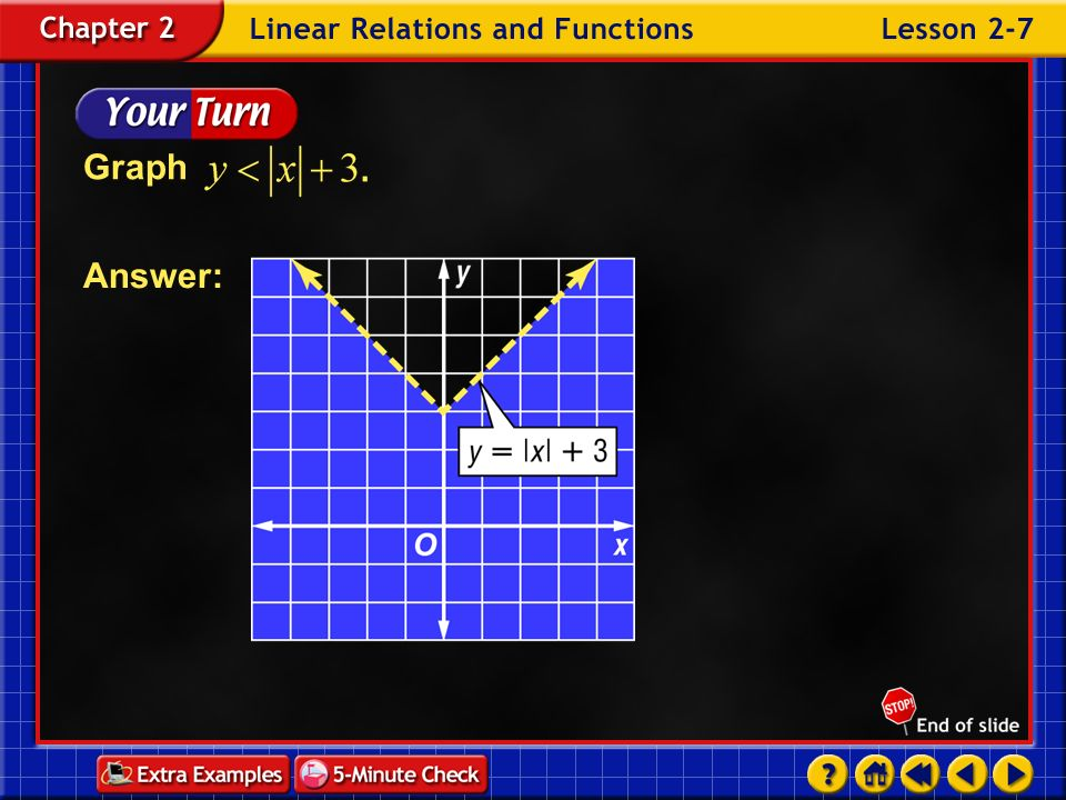 Graph Answer: Example 7-3b