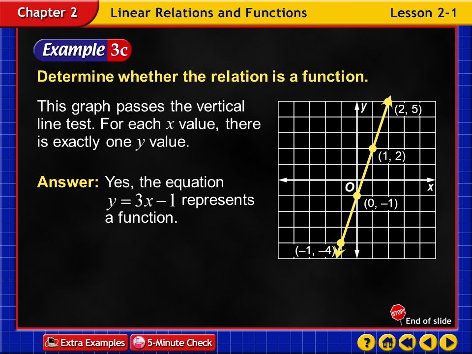 Determine whether the relation is a function.