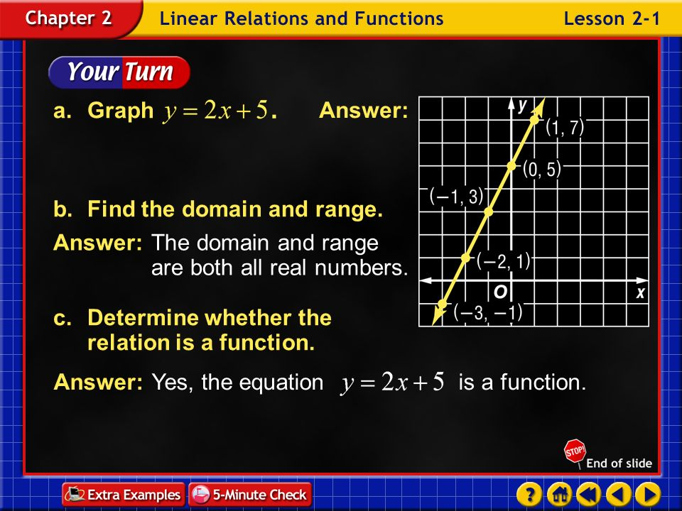 a. Graph b. Find the domain and range.