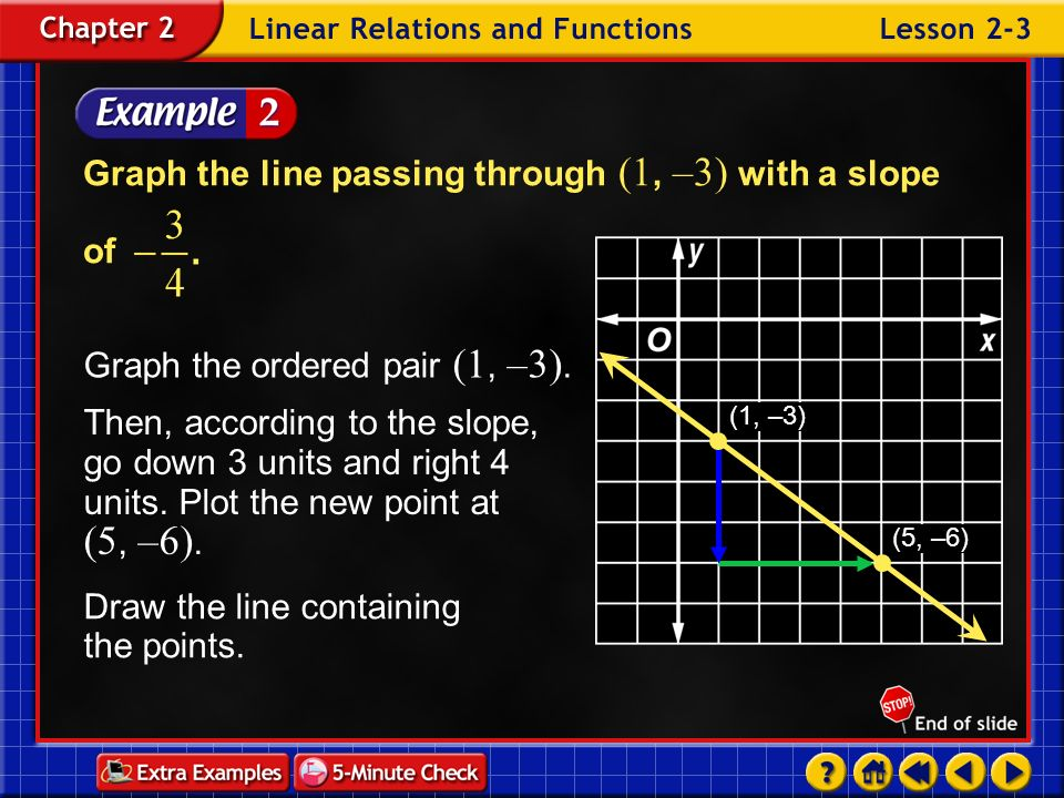 Graph the line passing through (1, –3) with a slope of