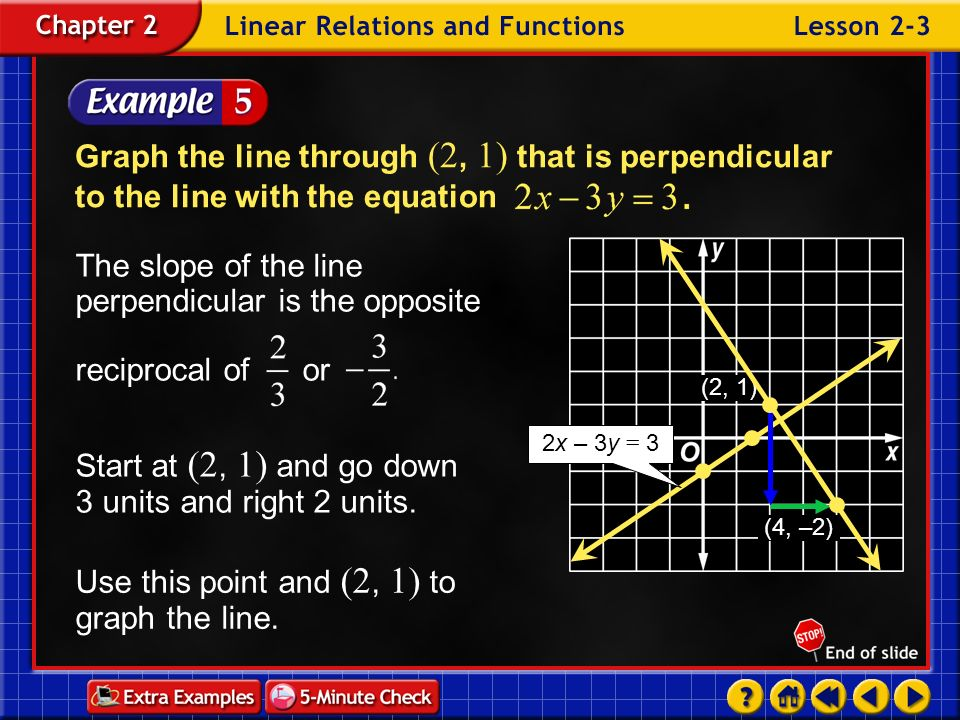 The slope of the line perpendicular is the opposite reciprocal of or