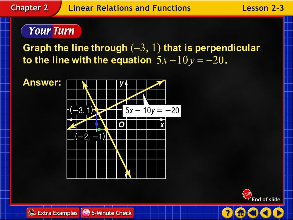 Graph the line through (–3, 1) that is perpendicular to the line with the equation