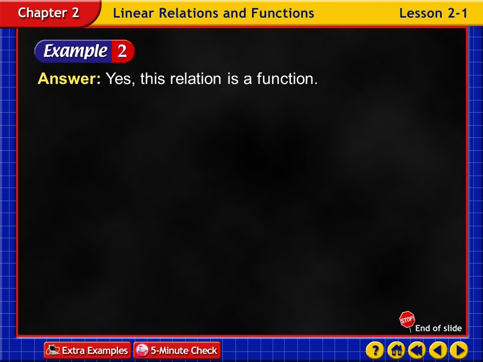 Answer: Yes, this relation is a function.