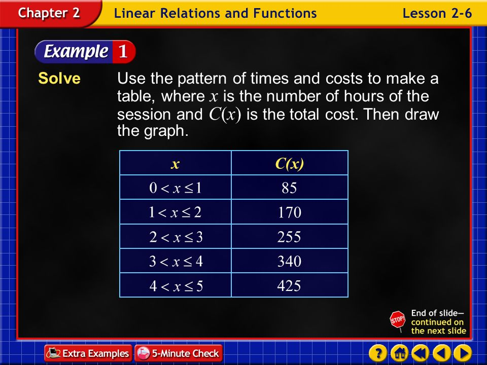 Solve Use the pattern of times and costs to make a table, where x is the number of hours of the session and C(x) is the total cost. Then draw the graph.