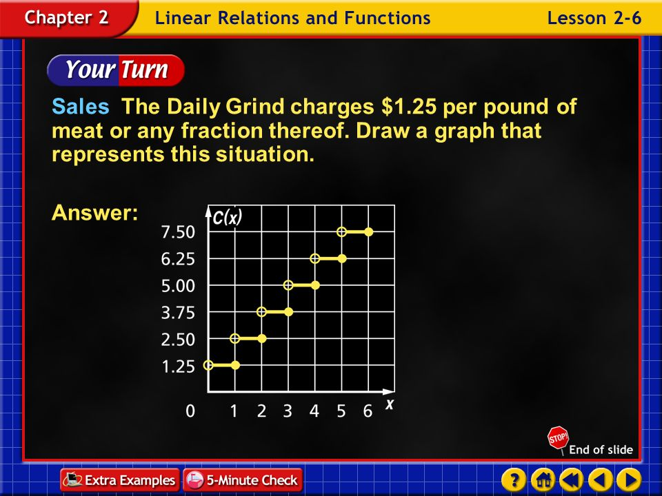 Sales The Daily Grind charges $1