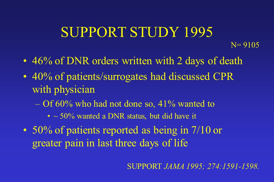 SUPPORT STUDY 1995 46% of DNR orders written with 2 days of death