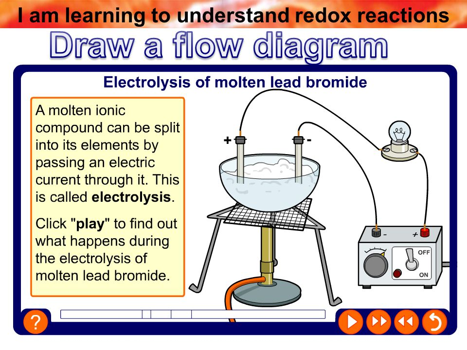 Changes at the electrodes ppt video online download draw a flow diagram boardworks gcse additional science chemistry ccuart Images
