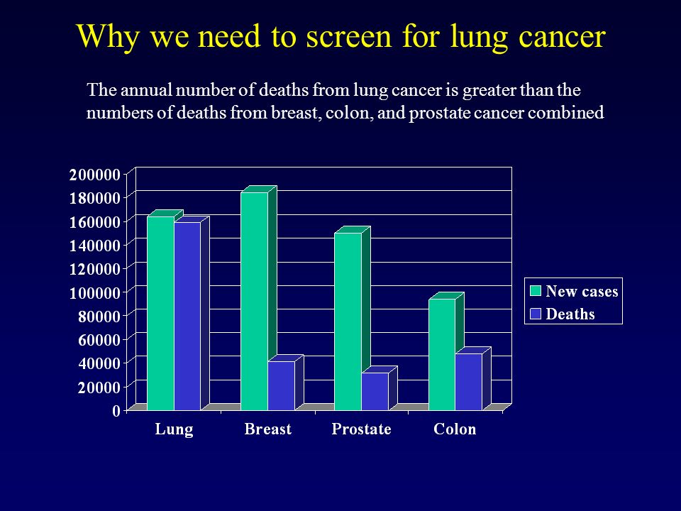 Why we need to screen for lung cancer